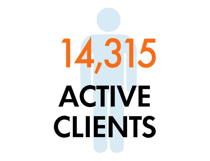 14,315 Active Clients